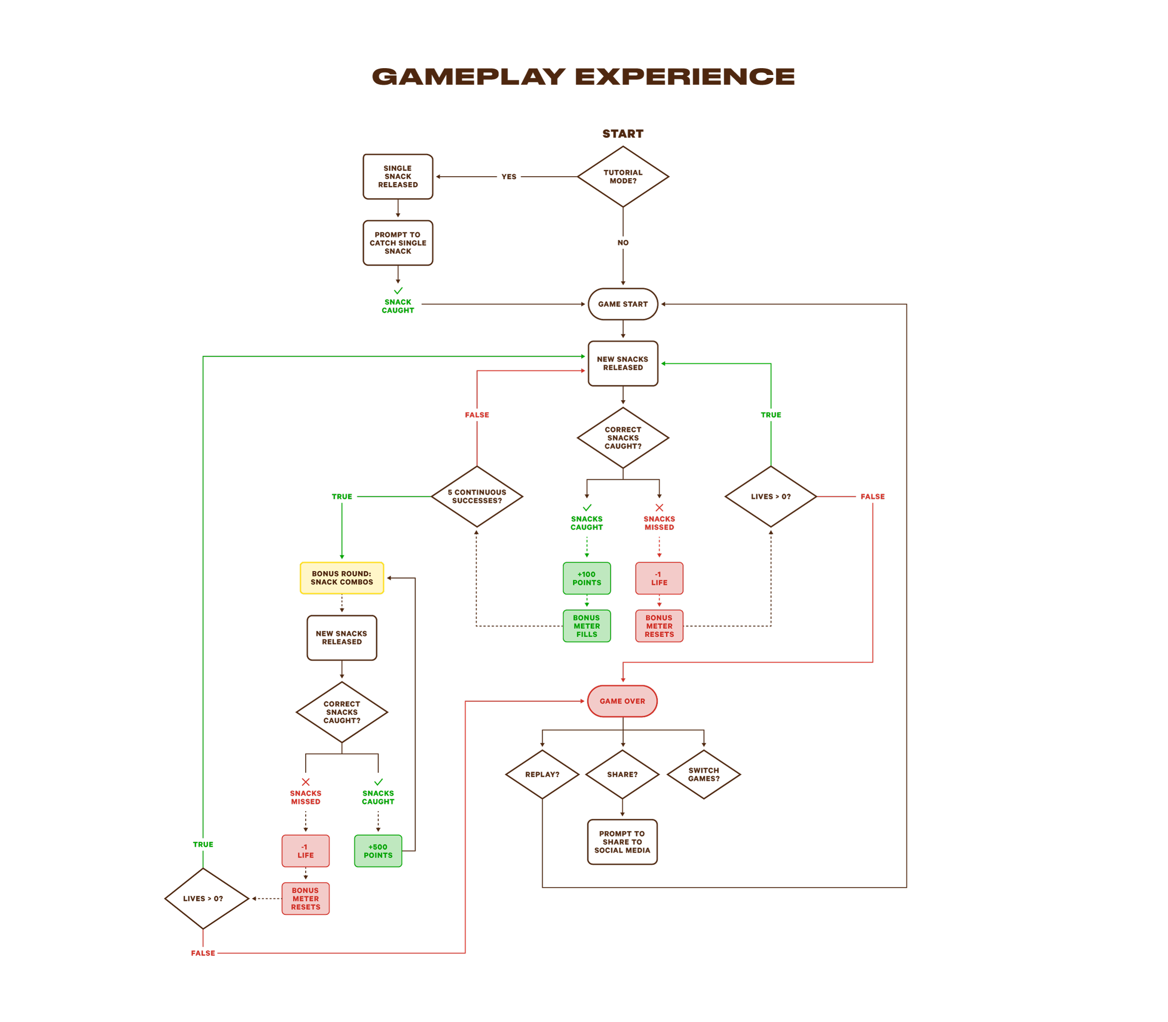 Capital-One-UX-Flowchart